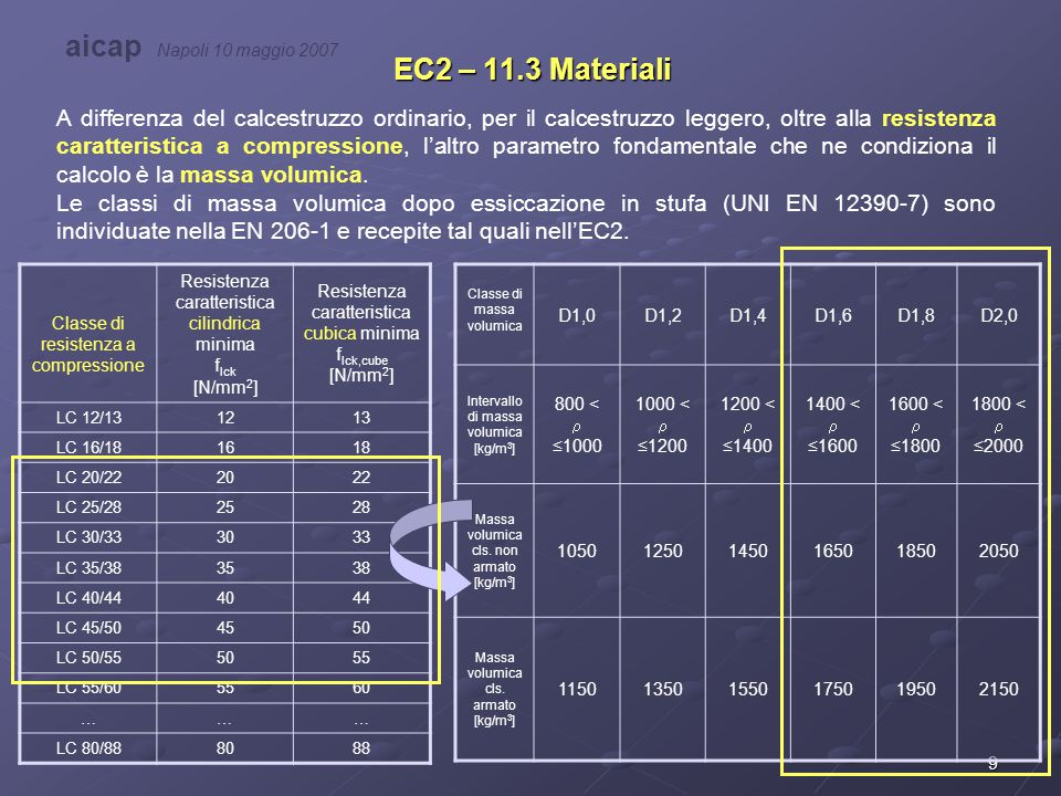 aicap Napoli 10 maggio 2007 EC2 – 11.3 Materiali