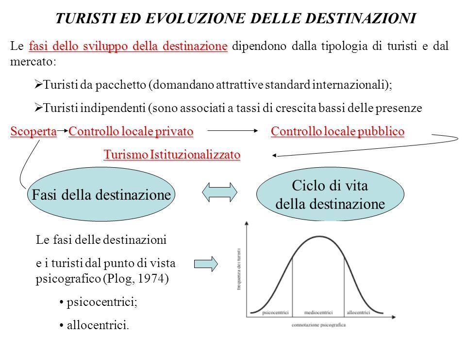 TURISTI ED EVOLUZIONE DELLE DESTINAZIONI