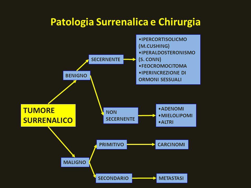 Patologia Surrenalica e Chirurgia