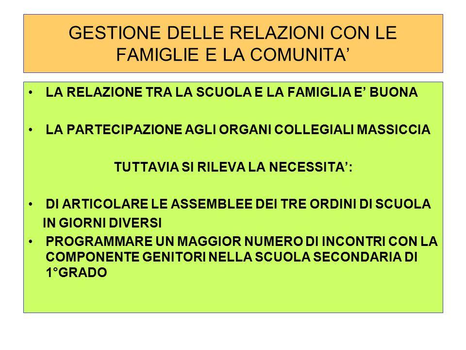 GESTIONE DELLE RELAZIONI CON LE FAMIGLIE E LA COMUNITA'