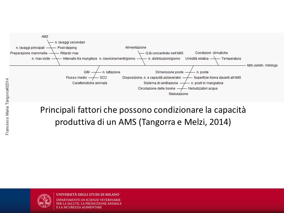 Principali fattori che possono condizionare la capacità produttiva di un AMS (Tangorra e Melzi, 2014)