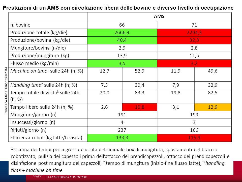 Prestazioni di un AMS con circolazione libera delle bovine e diverso livello di occupazione