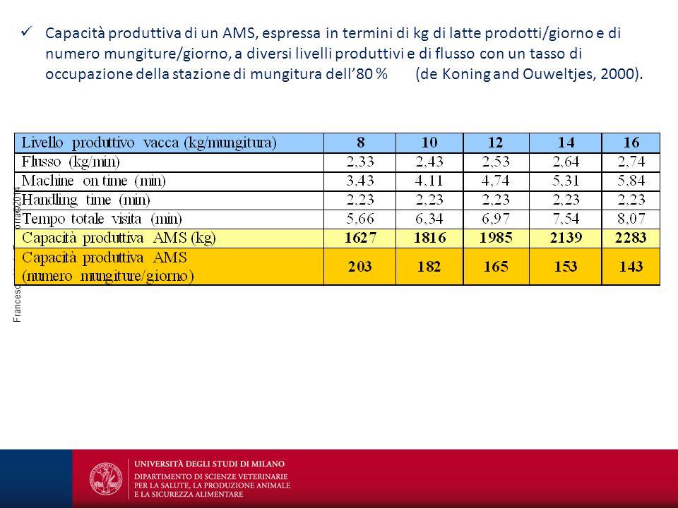 Capacità produttiva di un AMS, espressa in termini di kg di latte prodotti/giorno e di numero mungiture/giorno, a diversi livelli produttivi e di flusso con un tasso di occupazione della stazione di mungitura dell'80 % (de Koning and Ouweltjes, 2000).