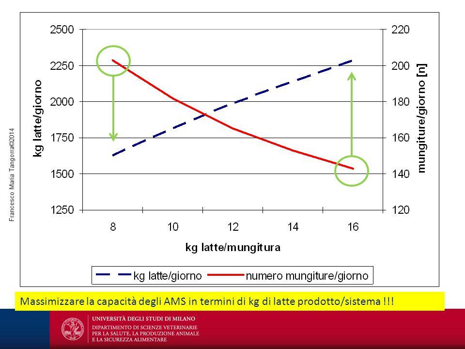 Massimizzare la capacità degli AMS in termini di kg di latte prodotto/sistema !!!