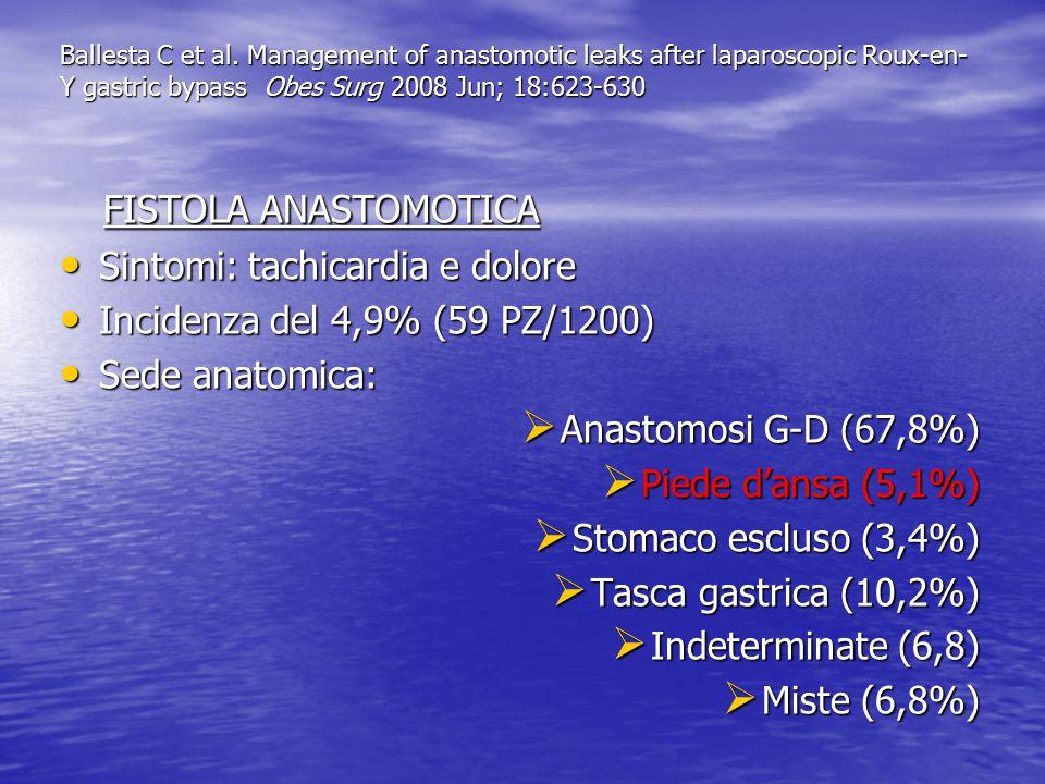 FISTOLA ANASTOMOTICA Sintomi: tachicardia e dolore