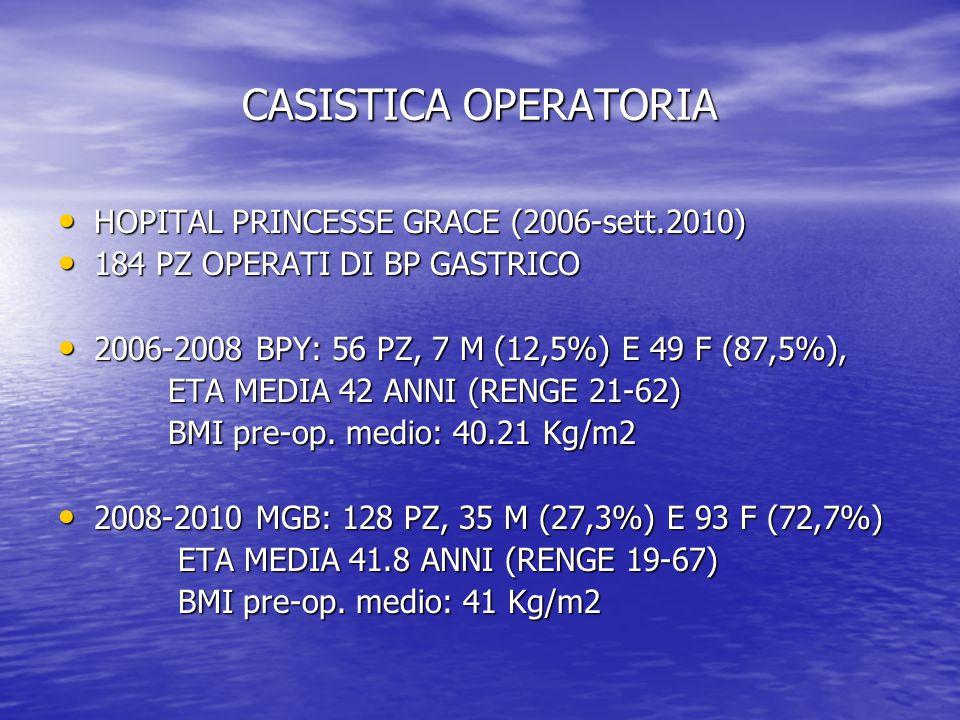 CASISTICA OPERATORIA HOPITAL PRINCESSE GRACE (2006-sett.2010)