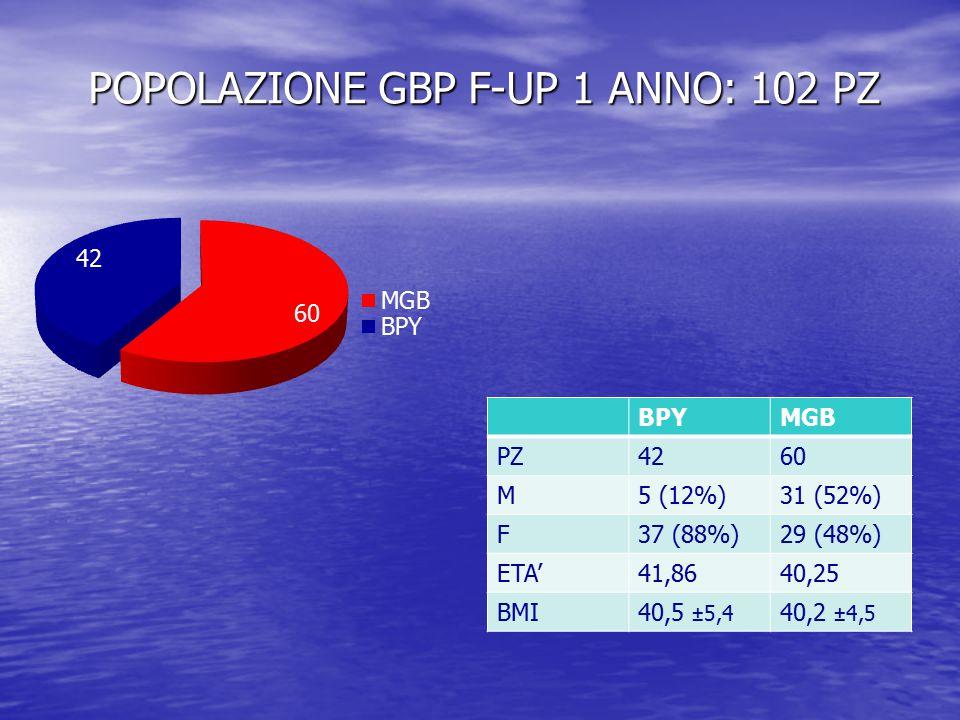 POPOLAZIONE GBP F-UP 1 ANNO: 102 PZ