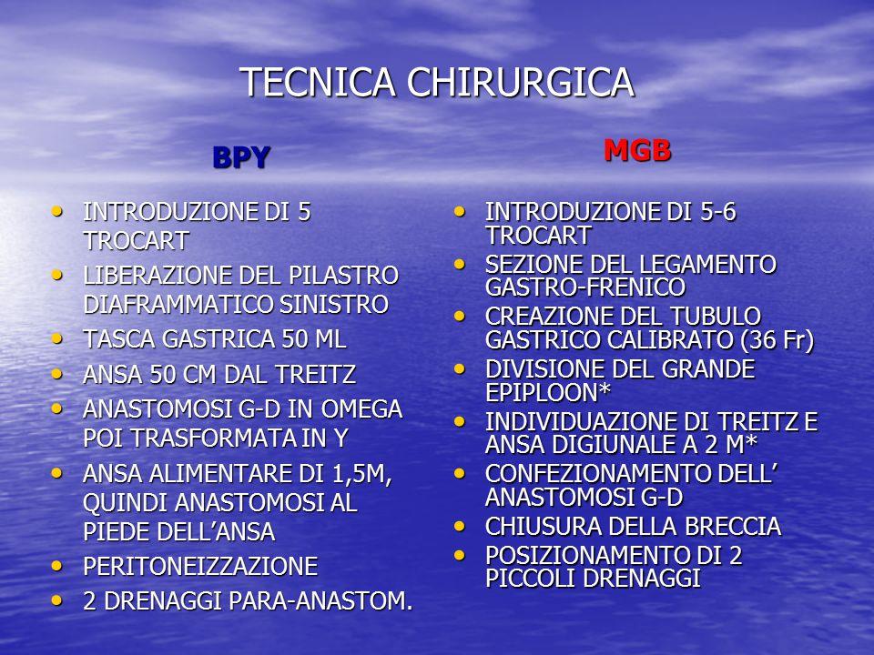 TECNICA CHIRURGICA MGB BPY INTRODUZIONE DI 5 TROCART