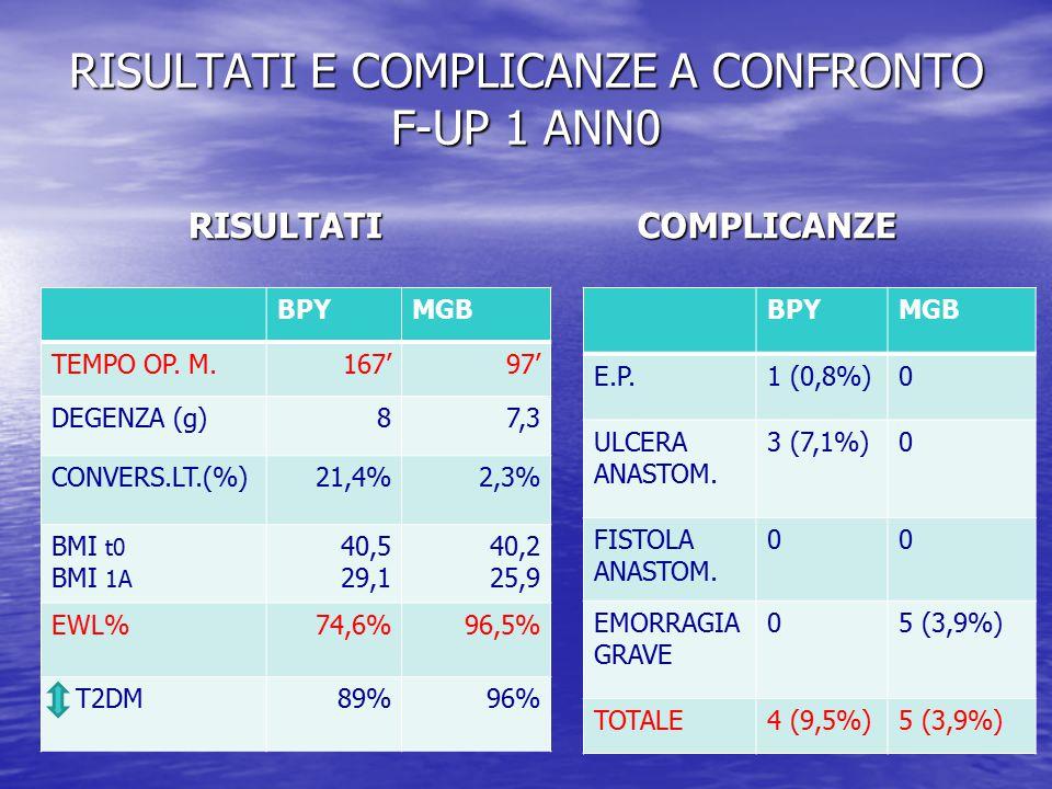 RISULTATI E COMPLICANZE A CONFRONTO F-UP 1 ANN0
