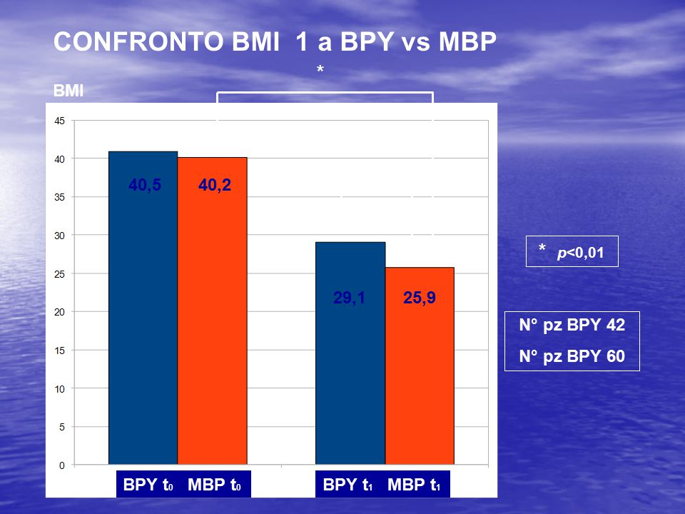 CONFRONTO BMI 1 a BPY vs MBP