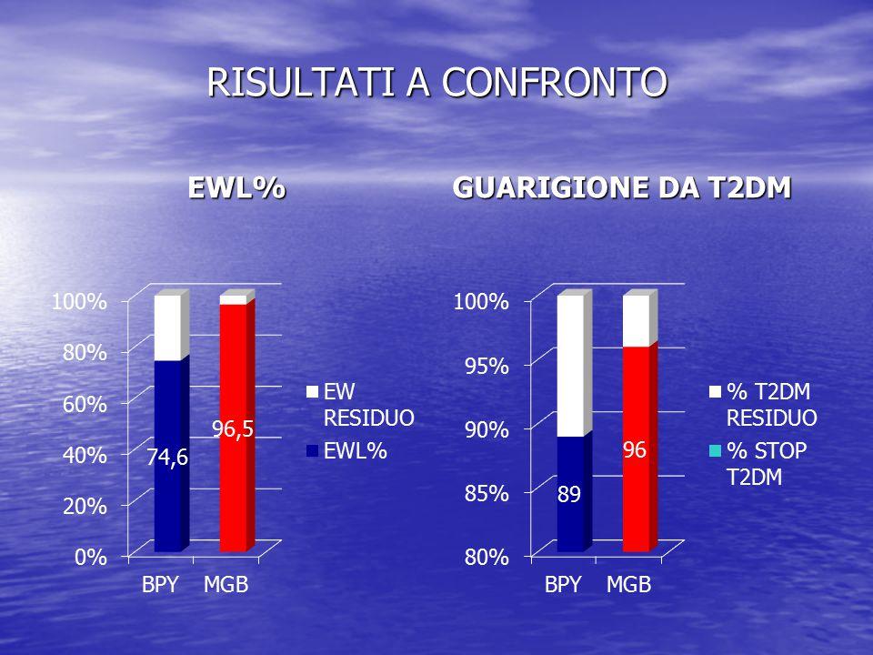 RISULTATI A CONFRONTO EWL% GUARIGIONE DA T2DM