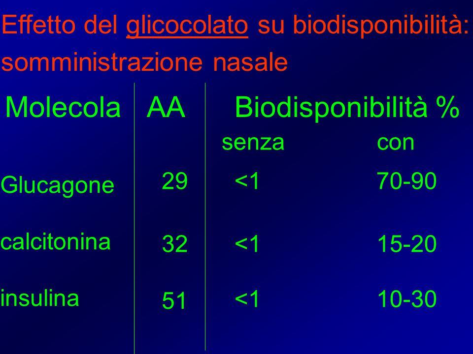Molecola AA Biodisponibilità %
