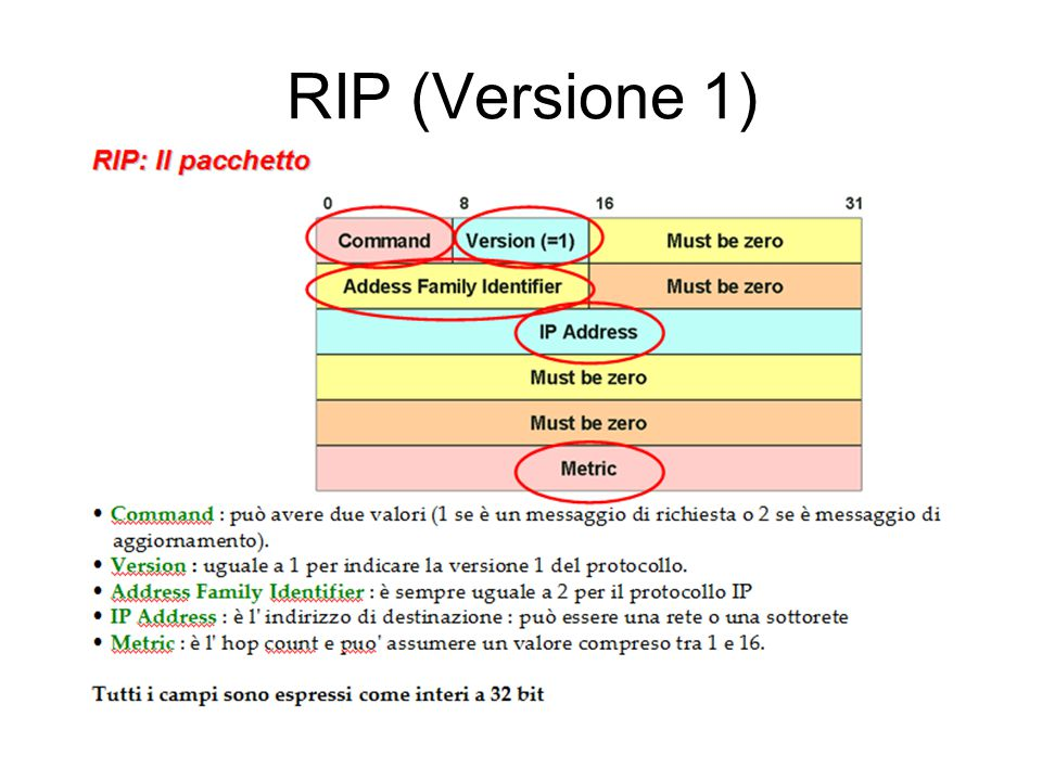 RIP (Versione 1)