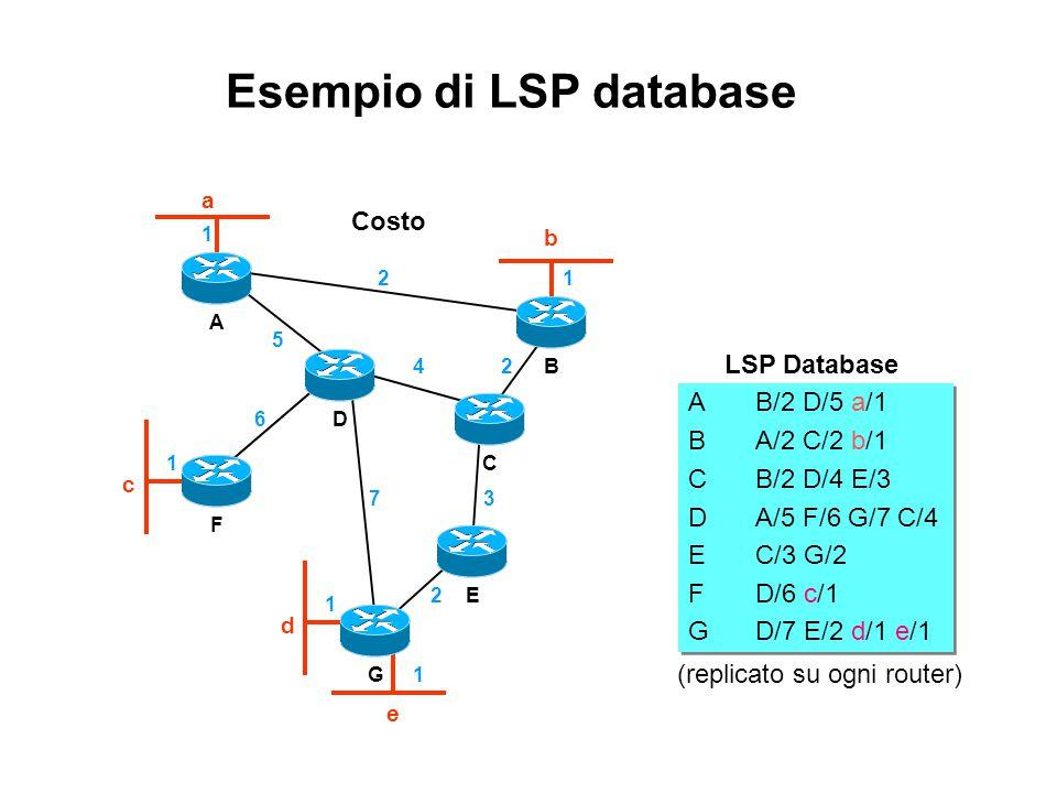 Esempio di LSP database