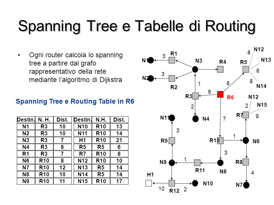 Spanning Tree e Tabelle di Routing