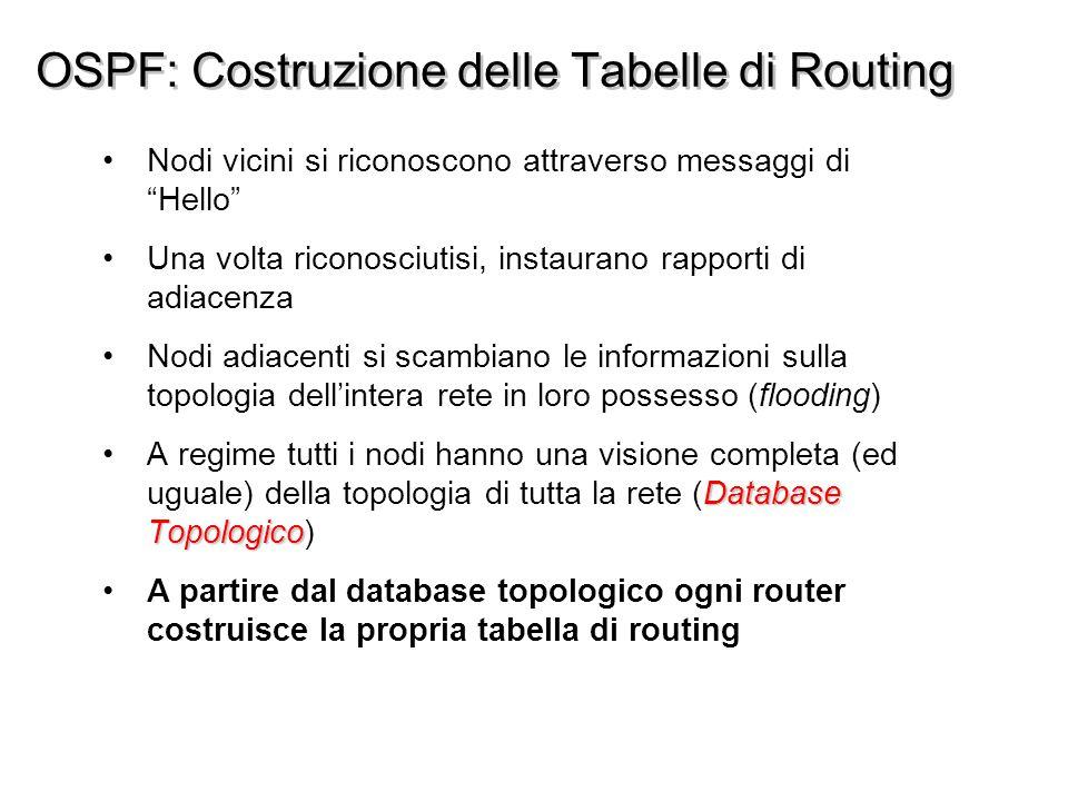OSPF: Costruzione delle Tabelle di Routing