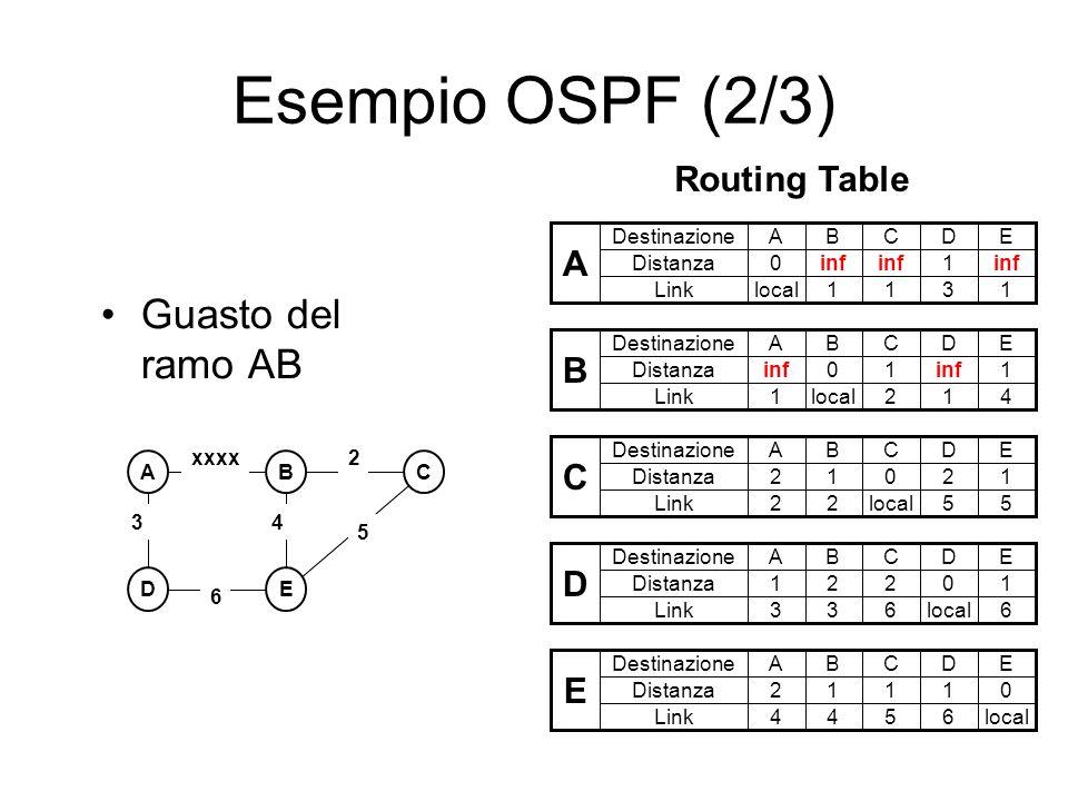 Esempio OSPF (2/3) Guasto del ramo AB Routing Table A Destinazione