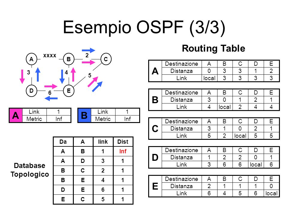Esempio OSPF (3/3) A Routing Table A B Database Topologico