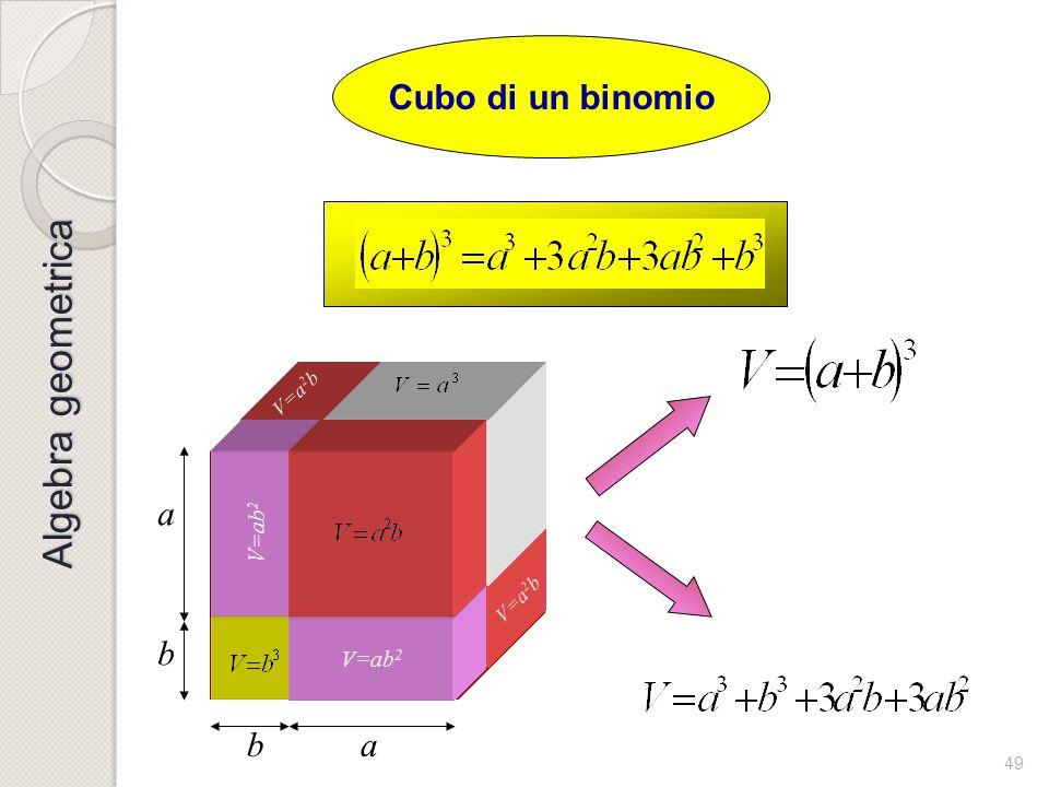 Algebra geometrica Cubo di un binomio a b b a V=ab2 V=ab2 V=ab2 V=a2b