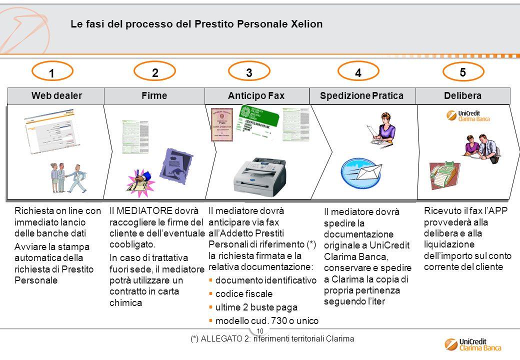 Le fasi del processo del Prestito Personale Xelion