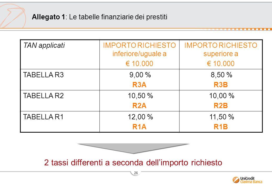 Allegato 1: Le tabelle finanziarie dei prestiti