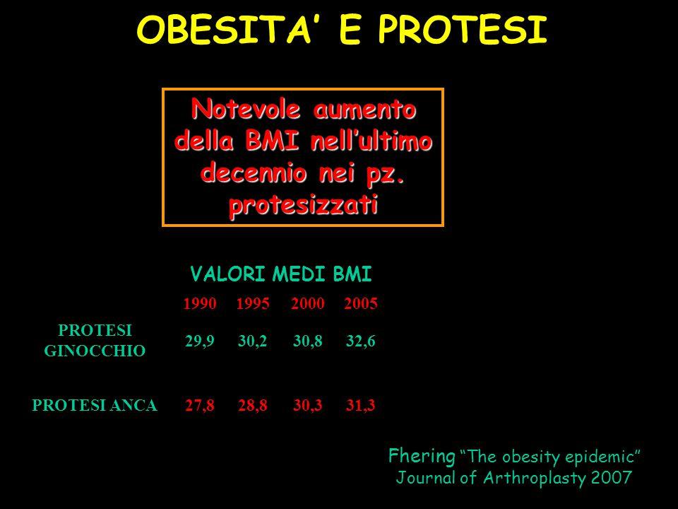 Notevole aumento della BMI nell'ultimo decennio nei pz. protesizzati