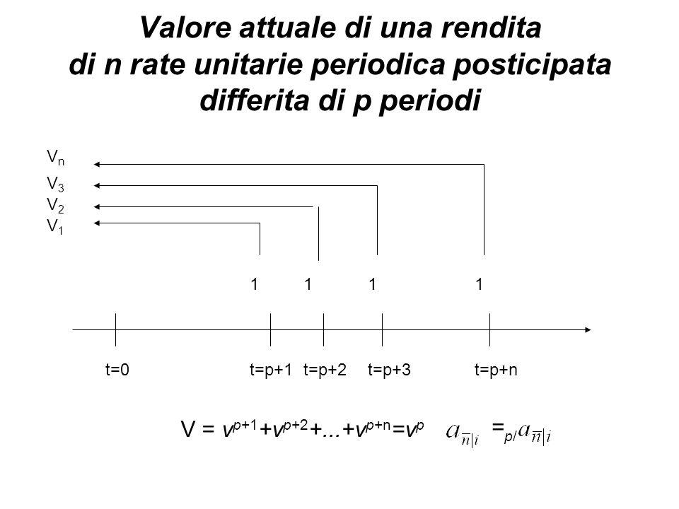 Valore attuale di una rendita di n rate unitarie periodica posticipata differita di p periodi