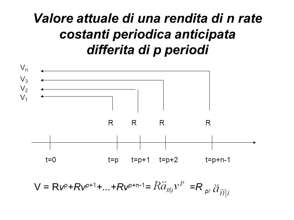 Valore attuale di una rendita di n rate costanti periodica anticipata differita di p periodi