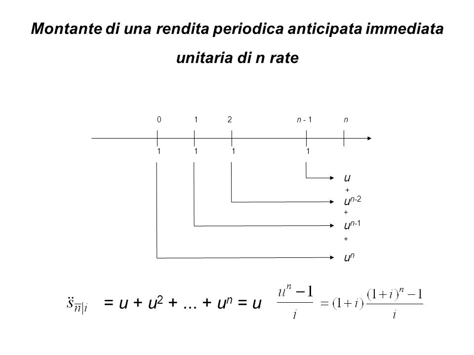 Montante di una rendita periodica anticipata immediata unitaria di n rate