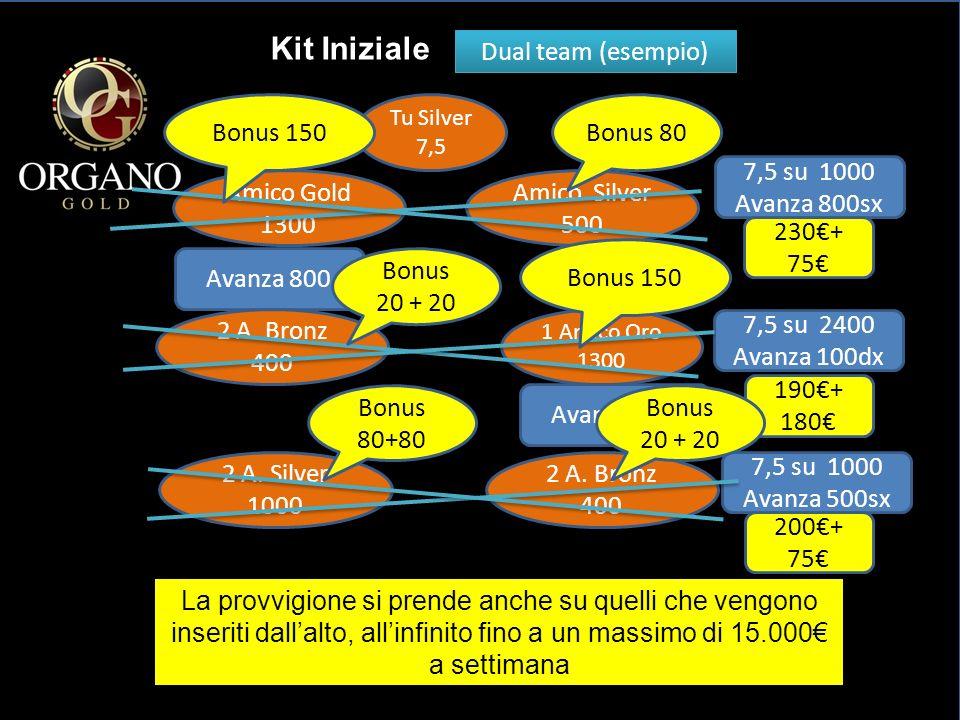 Kit Iniziale Dual team (esempio) Bonus 150 Bonus 80 7,5 su 1000