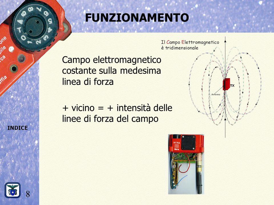 FUNZIONAMENTO Campo elettromagnetico costante sulla medesima linea di forza.