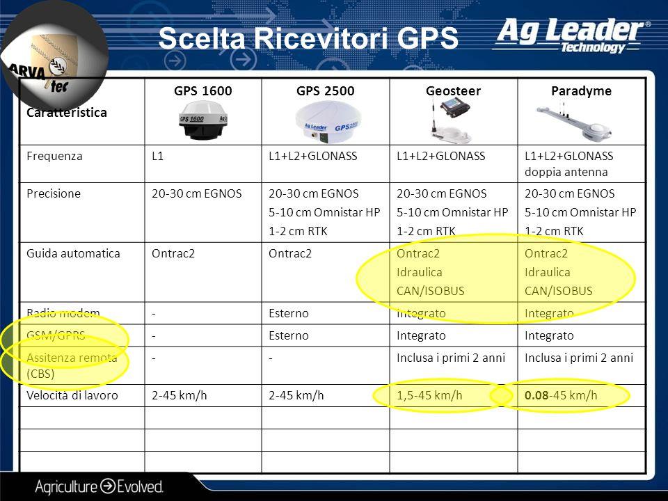 Scelta Ricevitori GPS Caratteristica GPS 1600 GPS 2500 Geosteer