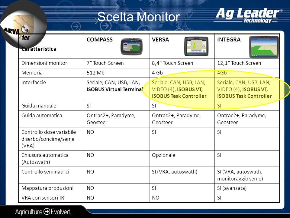 Scelta Monitor Caratteristica COMPASS VERSA INTEGRA Dimensioni monitor
