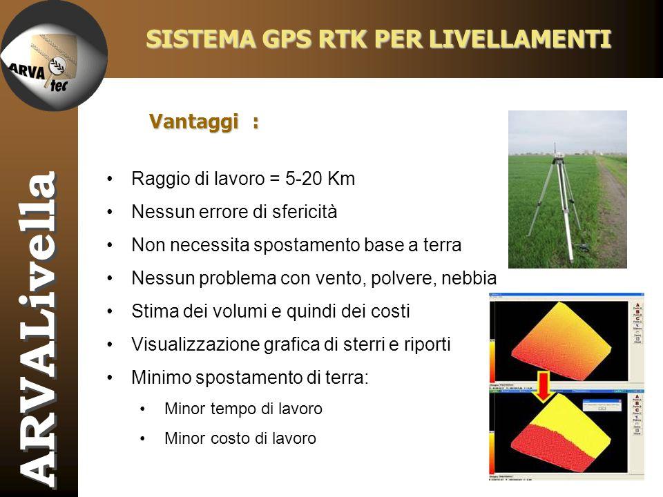 SISTEMA GPS RTK PER LIVELLAMENTI
