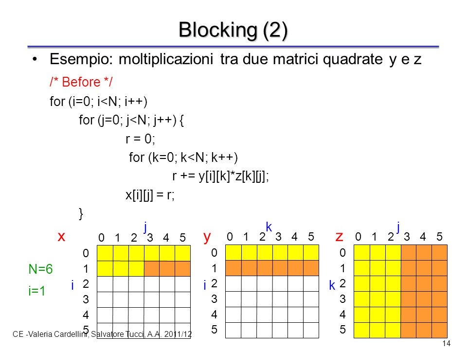 Blocking (3) /* After */ x y z for (jj=0; jj<N; jj+=B)