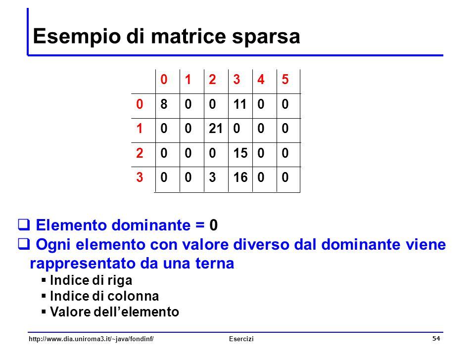 Esempio di matrice sparsa