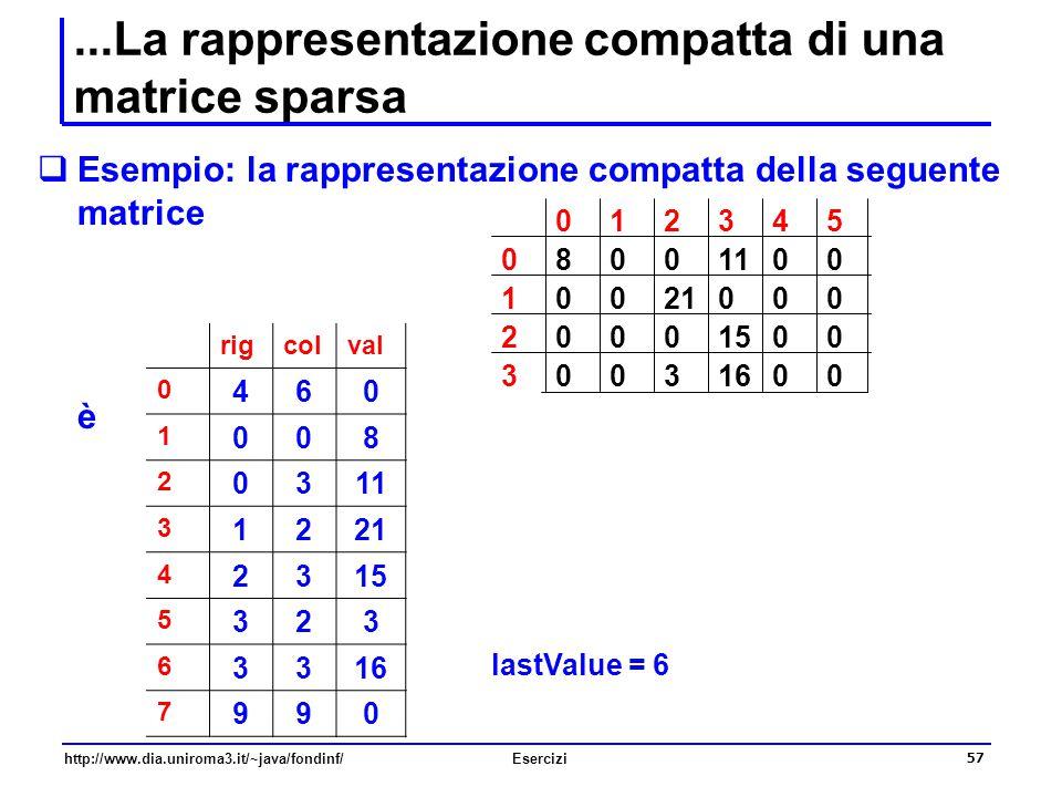 ...La rappresentazione compatta di una matrice sparsa