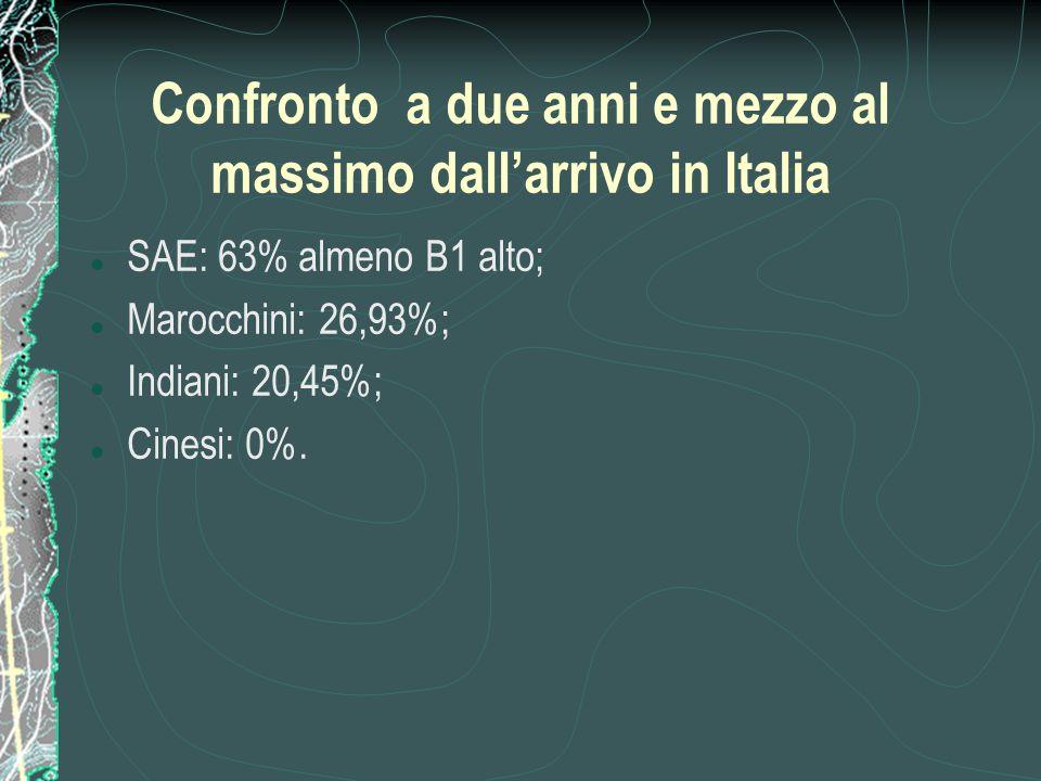 Confronto a due anni e mezzo al massimo dall'arrivo in Italia