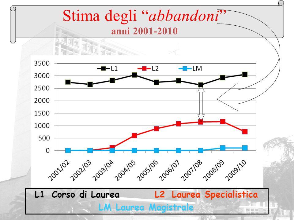 Stima degli abbandoni anni 2001-2010