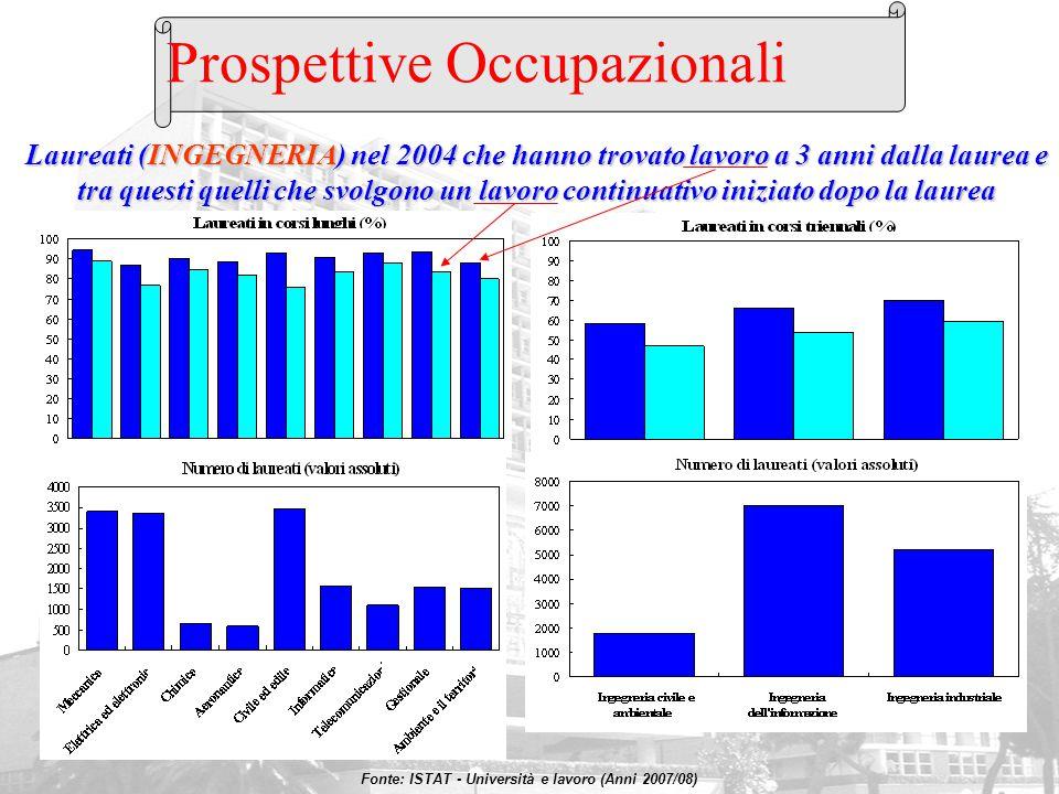 Prospettive Occupazionali
