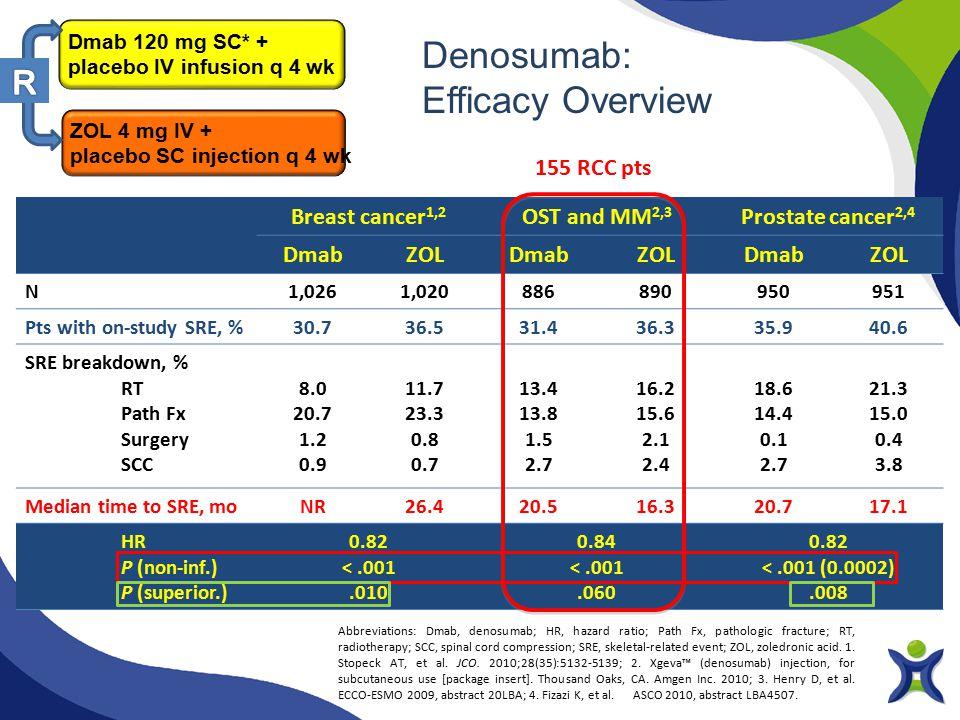 Denosumab: Efficacy Overview