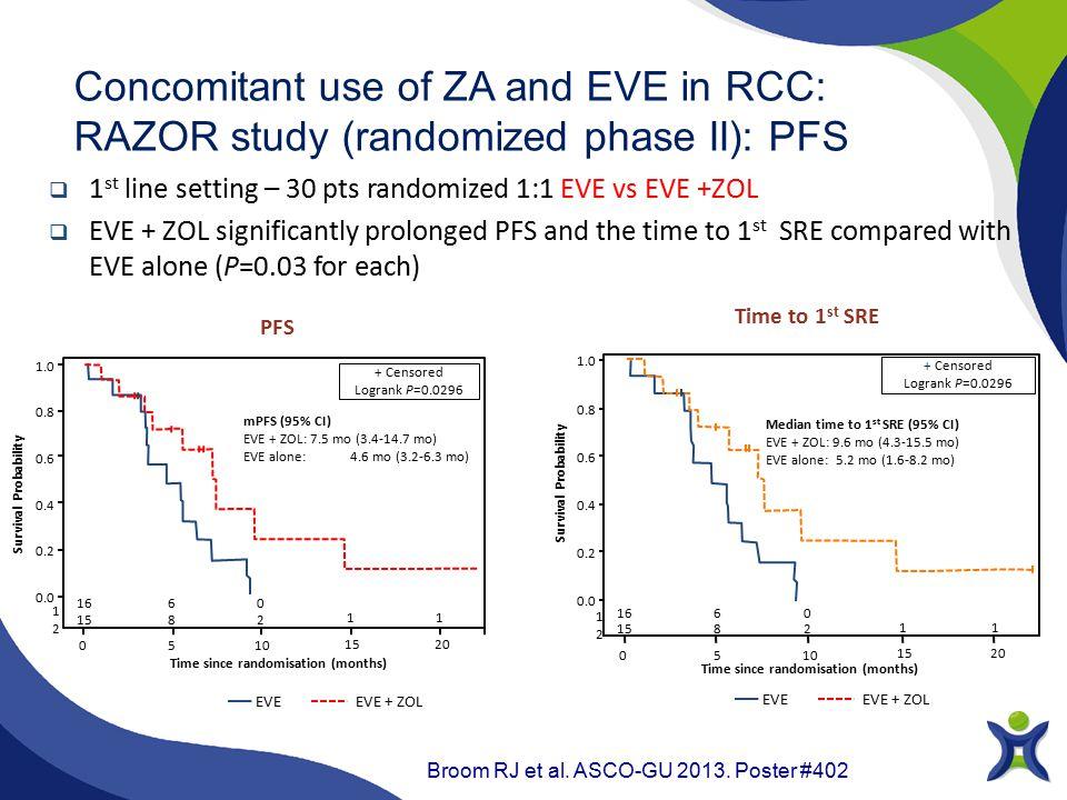Concomitant use of ZA and EVE in RCC: RAZOR study (randomized phase II): PFS