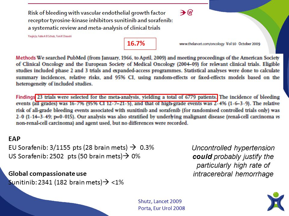 EU Sorafenib: 3/1155 pts (28 brain mets)  0.3%