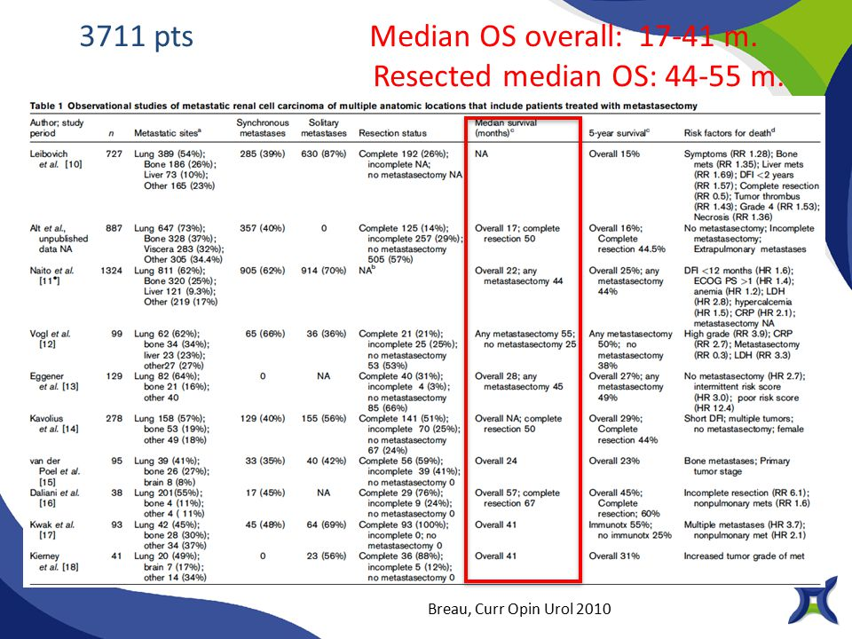 3711 pts Median OS overall: 17-41 m. Resected median OS: 44-55 m.