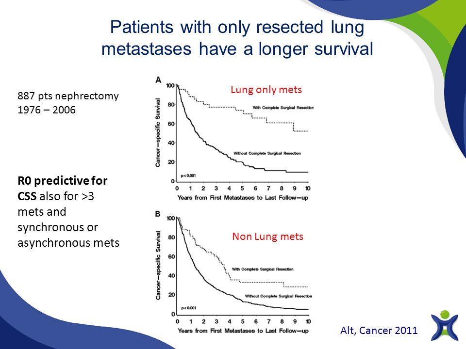 Patients with only resected lung metastases have a longer survival