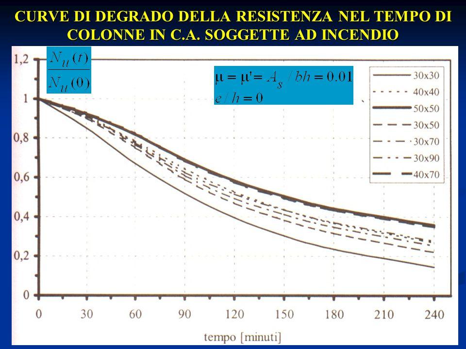 CURVE DI DEGRADO DELLA RESISTENZA NEL TEMPO DI COLONNE IN C. A
