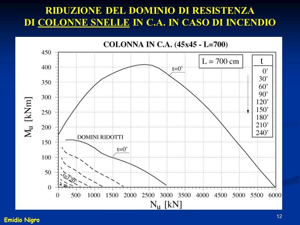 RIDUZIONE DEL DOMINIO DI RESISTENZA DI COLONNE SNELLE IN C. A