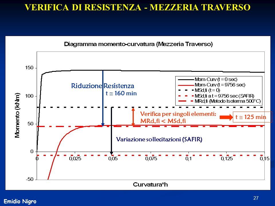 VERIFICA DI RESISTENZA - MEZZERIA TRAVERSO
