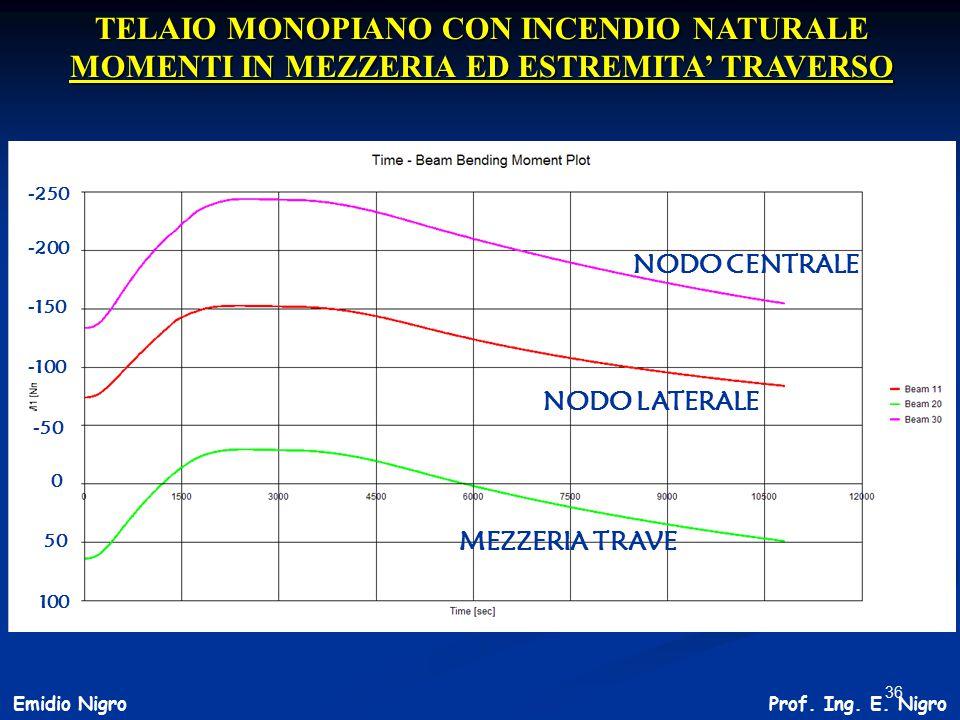 TELAIO MONOPIANO CON INCENDIO NATURALE