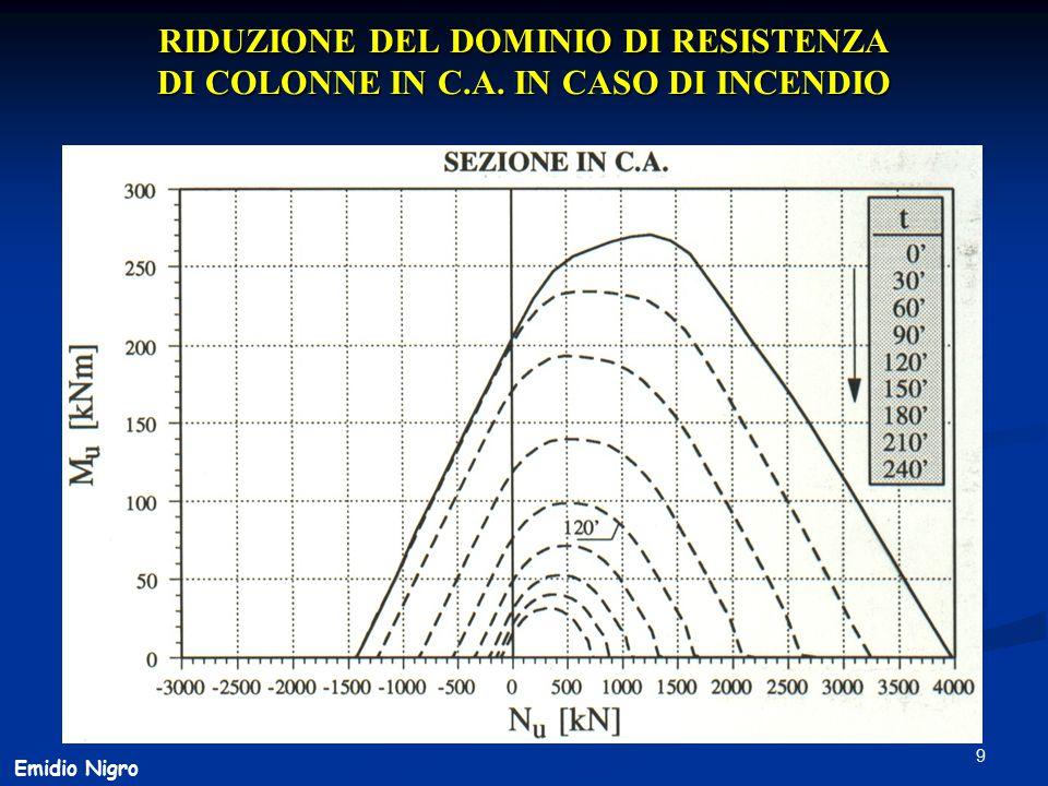 RIDUZIONE DEL DOMINIO DI RESISTENZA DI COLONNE IN C. A